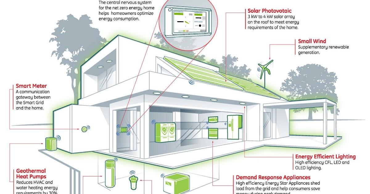 Dise o sustentable ge lanza un proyecto de casa for Diseno sustentable