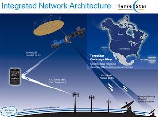 terrestar smartphone service