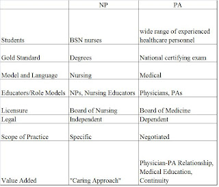 Physician Assistant difference between school and college life