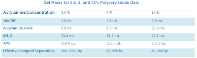 Table preparation of Polyacrylamide Gel Mixes