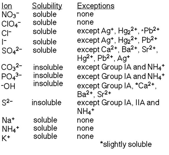 solubility rules table. solubility rules table.