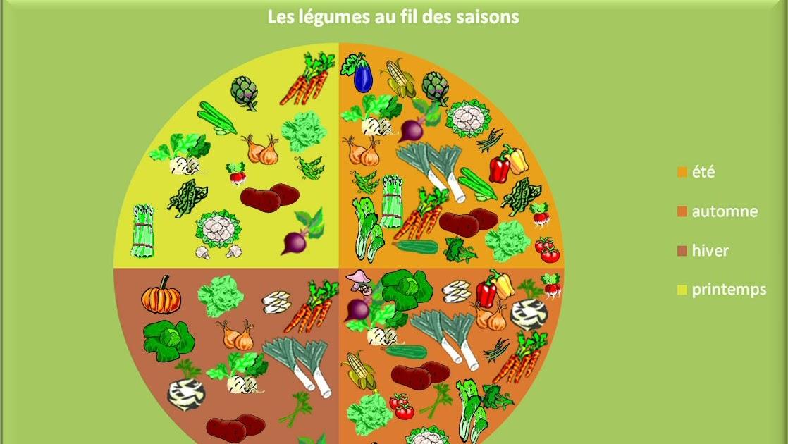 Fruits l gumes et enfants a chaque fruit et l gume sa - Legumes de saison septembre ...