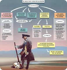 Contexto historico de la Fisiocracia