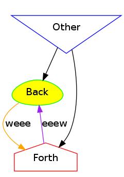 third graphviz diagram