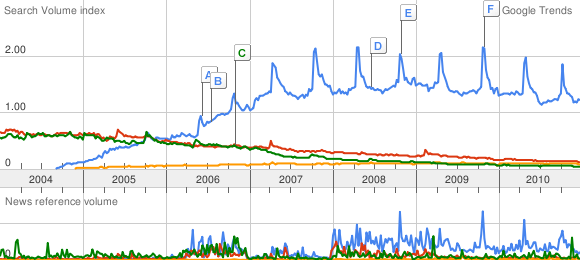 Google Trends chart of Ubuntu (blue), Debian (red), CentOS (green) and Suse (orange).