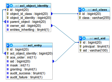acl diagram schema 2 bp blogspot com _hhhkkxozvsc tufymtxr0qi aaaaaaa  at crackthecode.co