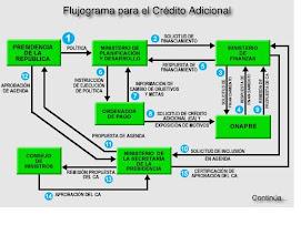 FLUJOGRAMA CREDITO ADICIONAL