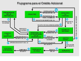 FLUJOGRAMA CREDITO ADICIONAL 2
