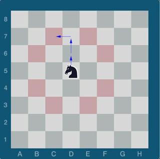 Echecs & Stratégie : le Cavalier