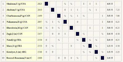 le classement du tournoi d'échecs de Montréal après 6 rondes