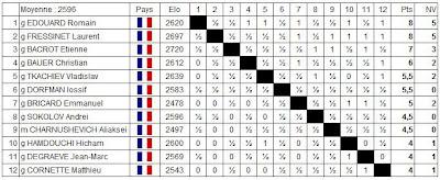 Echecs à Belfort : le classement après 11 rondes