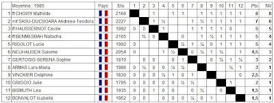 Echecs à Belfort : Le classement de l'accession féminine  après 8 rondes