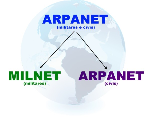 historia red internet: