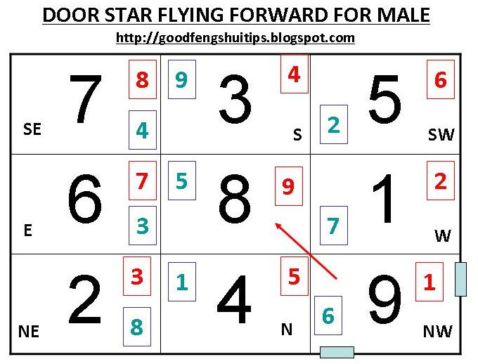 For Male Gua 7, See chart for door opened at NorthWest:
