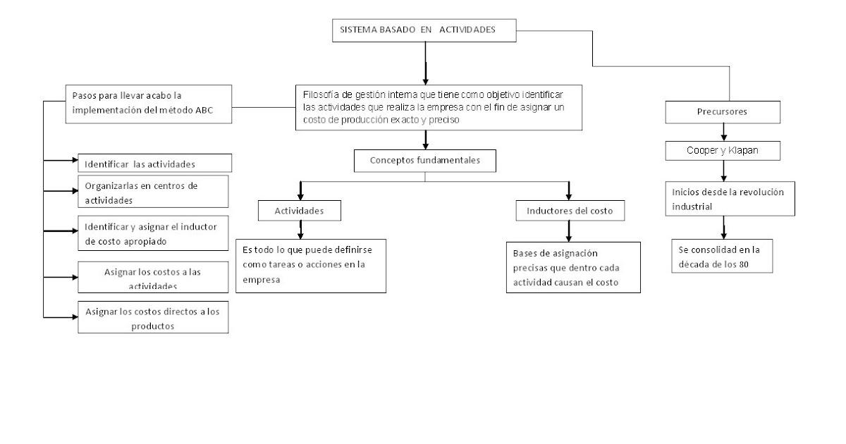 Sistema de Costos Basado en Actividades: MAPA CONCEPTUAL