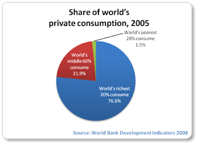 [Image: consumption-inequality-2005-pie.png]