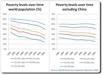 poverty excluding china poverty fell only by around 10 %