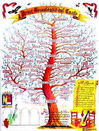 Árbol Genealógico del cante