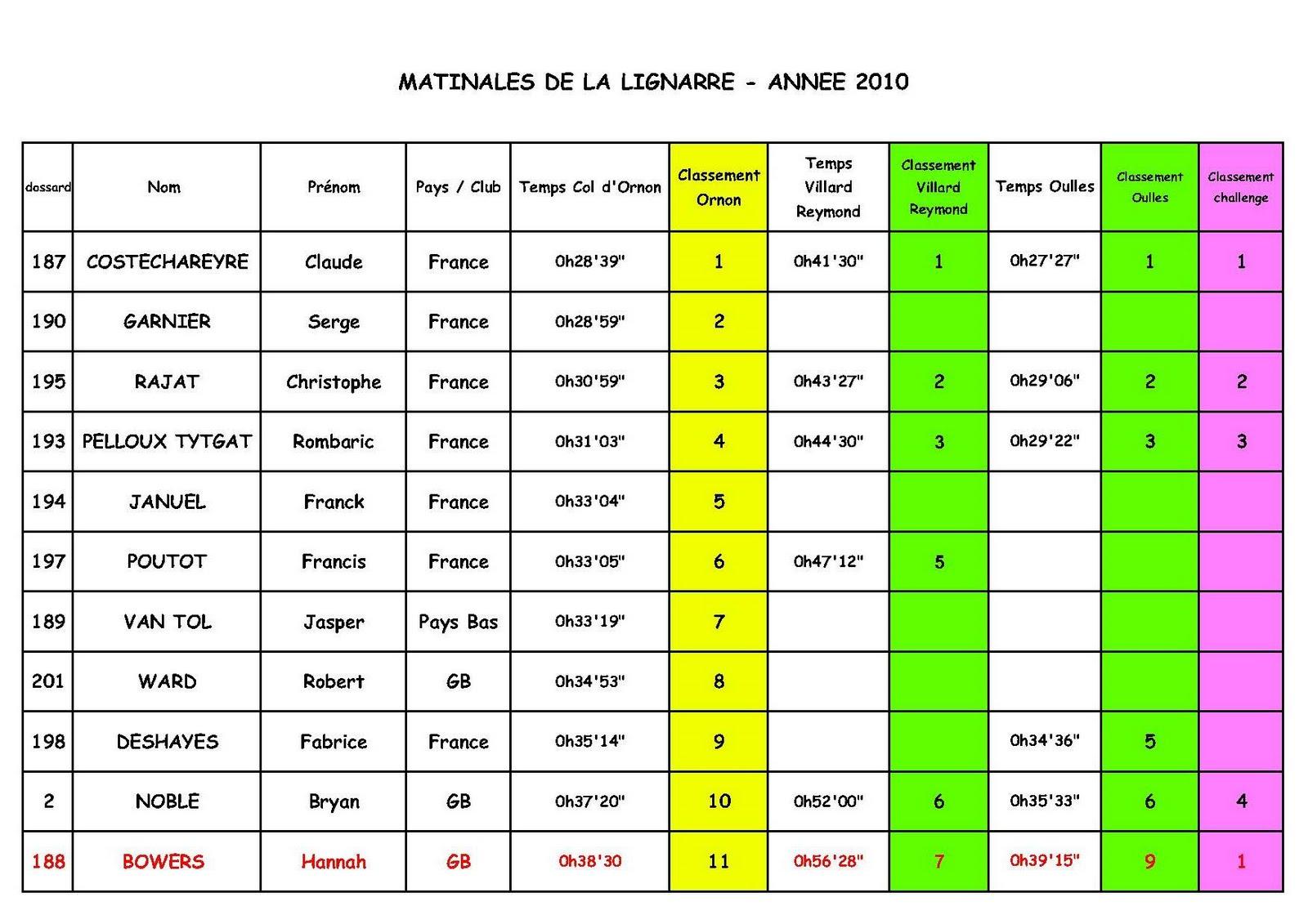 News de l 39 office de tourisme bourg d 39 oisans matinales de la lignarre - Bourg d oisans office tourisme ...