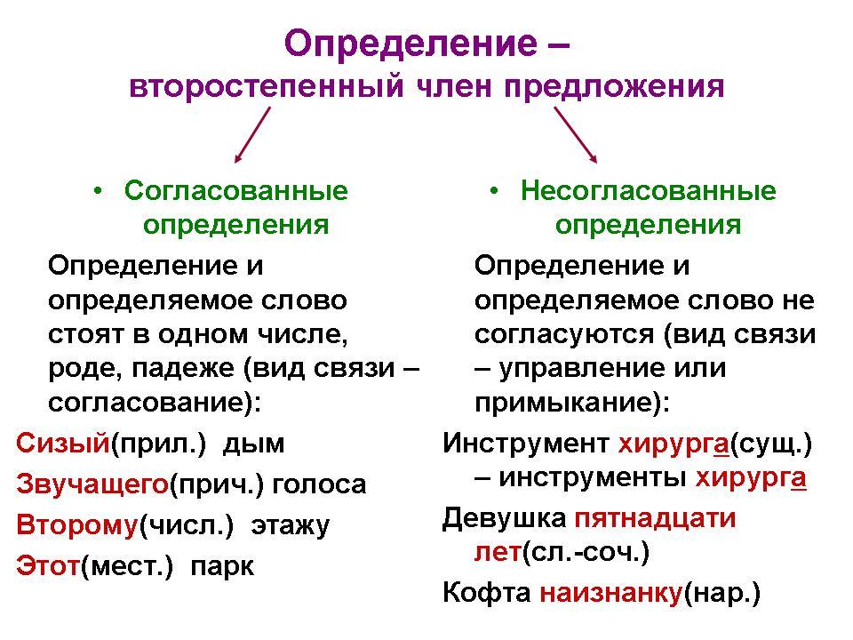Определения приложение конспект