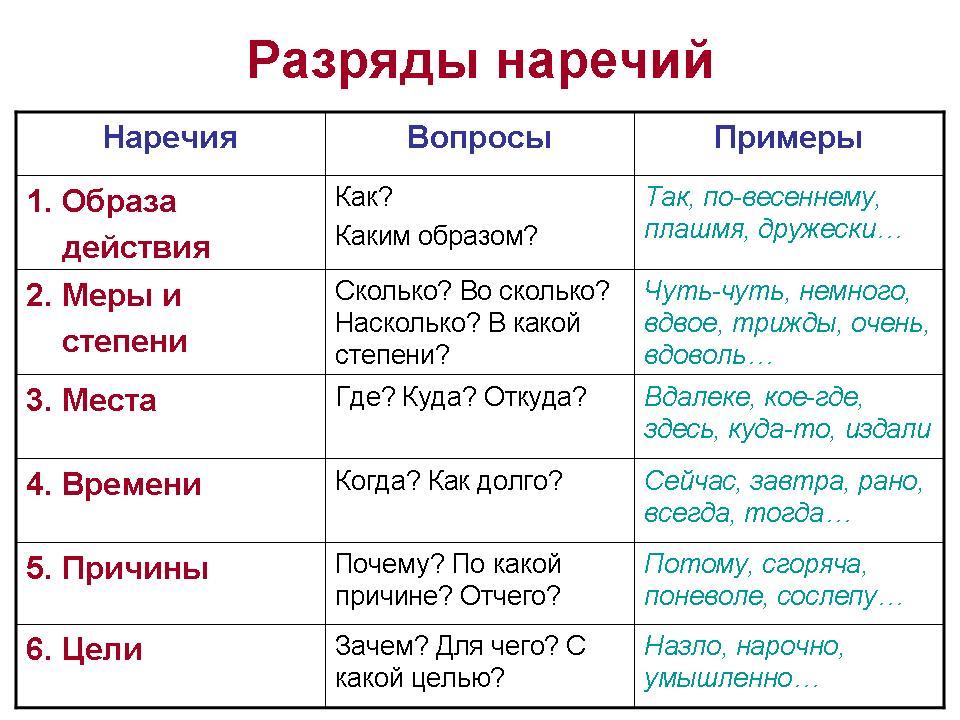Урок русского языка диктант 7 класс наречие