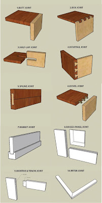 Woodwork Wood Joinery Methods PDF Plans