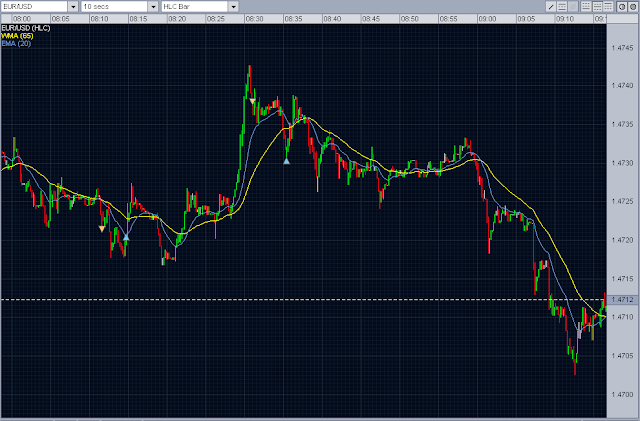 forex intraday trading eur/usd