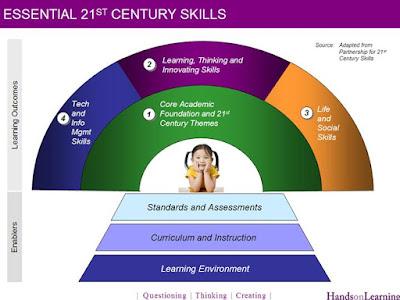 مهارات القرن والواحد والعشرين