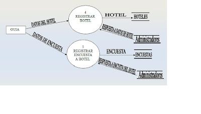 Guiasturismo diagrama flujo de dato 11 concepto de diagrama de flujo los diagramas de flujo o flujogramas son diagramas que emplean smbolos grficos para representar los pasos o etapas de un ccuart Gallery