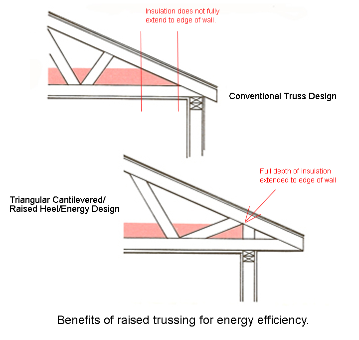 Energy Heel Roof Trusses - Home Design Interior Decoration on home construction designs, attic roof trusses designs, home wall designs, home gable designs, home building designs, home tile designs, home glass designs, home plate designs, home wood designs, home vault designs, home decking designs, home turret designs, home portico designs, home floor designs, home driveway designs, home brick designs, home roof designs, home grotto designs, home window designs, home staging designs,