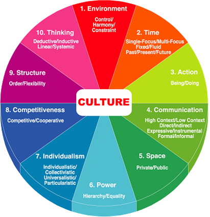 an analysis of different views in business culture and values on management According to needle (2004), organizational culture represents the collective values, beliefs and principles of organizational members and is a product of factors such as history, product, market, technology, strategy, type of employees, management style, and national culture culture includes the organization's vision, values, norms.