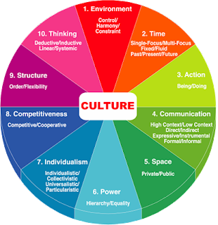 organization culture at laura s company Integrating cultures after a merger a company's culture is all the shared values dc laura miles is an atlanta-based partner and leads bain's global m.