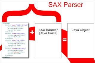 SAX Parser