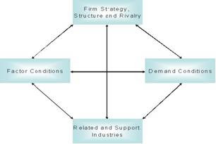 bpo in india and porters diamond Cima strategic level – paper e3 enterprise strategy (revision summaries) chapter 1 2 3 4 5 6 7 8 9 10 11 12 topic strategic management mission, objectives and.
