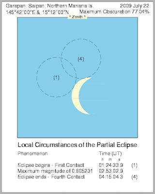 saipan solar eclipse