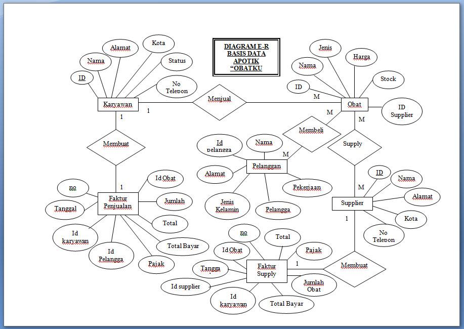 Apsi http2bpspothv9tifabvf0tqwdoqunjei diagram e r basis data apotek ccuart Images