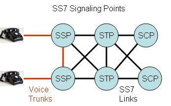 an introduction to signaling system 7 ss7 in north america