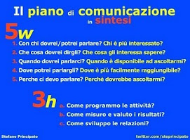 Il piano di comunicazione in sintesi