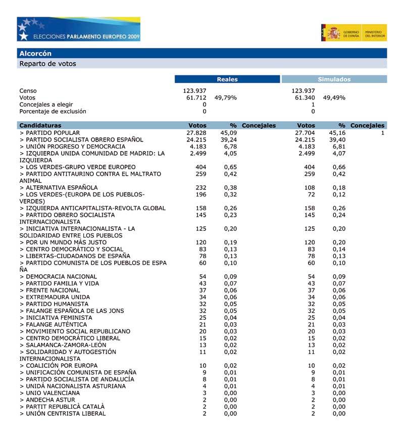 [20090608_resultados_elecciones_europeas_alcorcon.jpg]