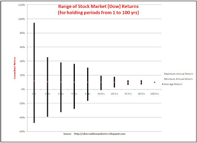 Chart showing best &amp; worst stock market (Dow Jones Index) returns in history for 1-100 years