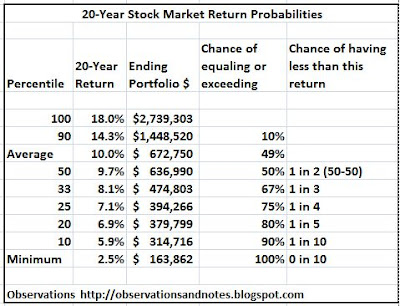 Table of stock market (Dow) return percentiles (probability/chance return will be more/less than x percent)