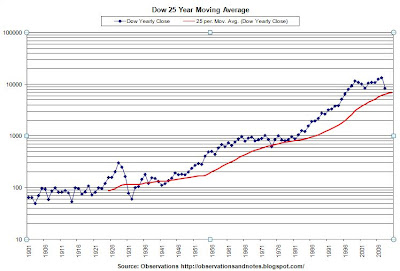 Graph of DJIA (Dow Jones Index) since 1900 with 25-year moving average
