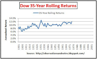 Stock market (Dow) rolling 35-year returns