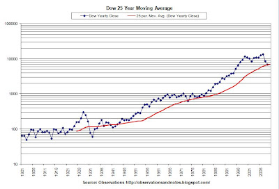 Graph of stock market (Dow Jones Index) 25-year moving average