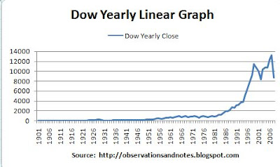 100 year linear graph of stock market (Dow Index) since 1900