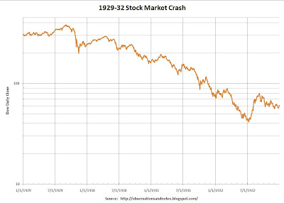 Daily chart of 1929-1932 (Great Depression) stock market crash
