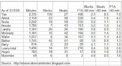 Houston Rockets statistics (blocks, steals, free-throws per minute