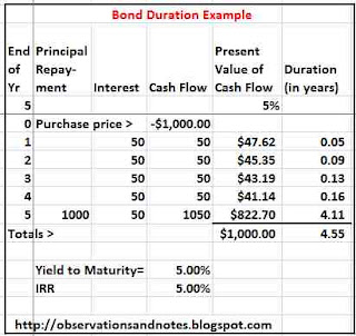 Bond duration and interest rate risk
