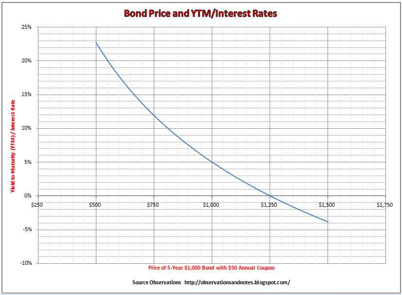 Relationship Between Ytm And Bond Price