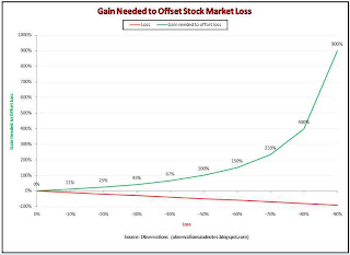 impact of stock market losses -- how large losses wipe out much larger gains